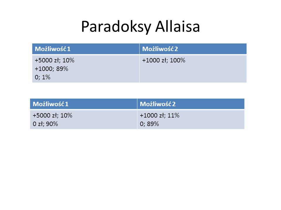 Paradoksy Allaisa Możliwość 1Możliwość 2 +5000 zł; 10% +1000; 89% 0; 1% +1000 zł; 100% Możliwość 1Możliwość 2 +5000 zł; 10% 0 zł; 90% +1000 zł; 11% 0;