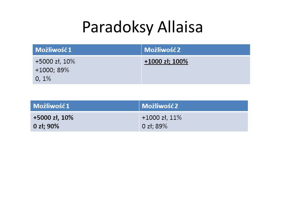 Paradoksy Allaisa Możliwość 1Możliwość 2 +5000 zł; 10% +1000; 89% 0; 1% +1000 zł; 10% +1000; 89% +1000, 1% Możliwość 1Możliwość 2 +5000 zł; 10% 0; 89% 0 zł; 1% +1000 zł; 10% 0; 89% +1000; 1%