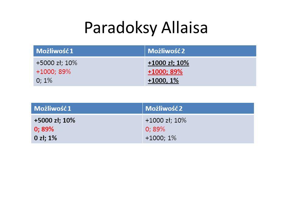 Paradoksy Allaisa Możliwość 1Możliwość 2 +5000 zł; 10% +1000; 89% 0; 1% +1000 zł; 10% +1000; 89% +1000, 1% Możliwość 1Możliwość 2 +5000 zł; 10% 0; 89%