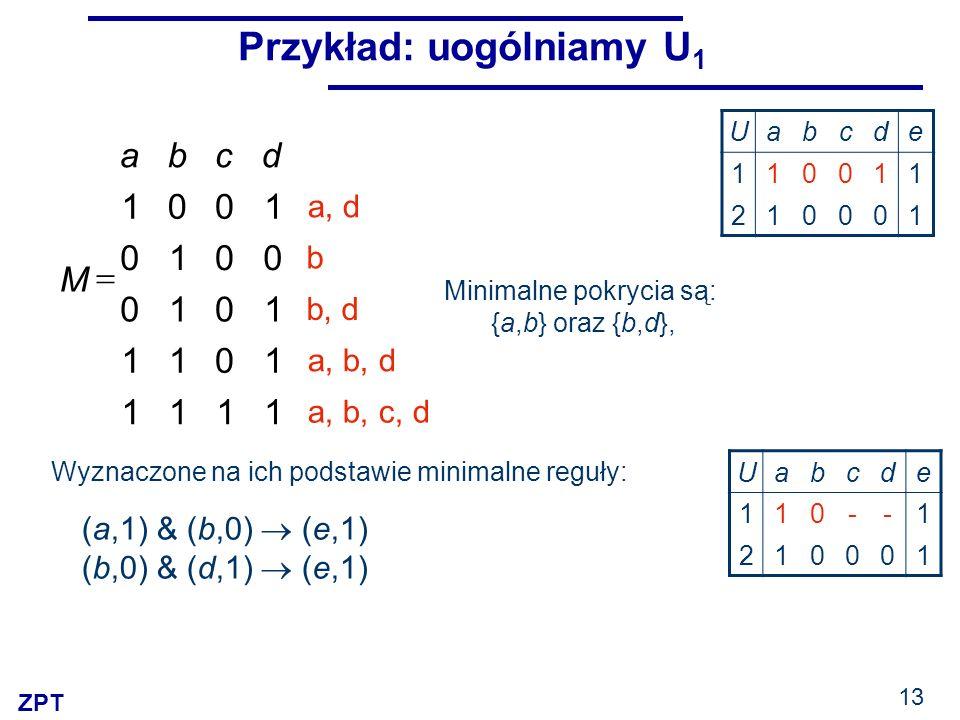 ZPT 13 Przykład: uogólniamy U 1 Minimalne pokrycia są: {a,b} oraz {b,d}, 1111 1011 1010 0010 1001 dcba M a, b, c, d a, b, d b, d b a, d Wyznaczone na ich podstawie minimalne reguły: (a,1) & (b,0) (e,1) (b,0) & (d,1) (e,1) Uabcde 110011 210001 Uabcde 110--1 210001