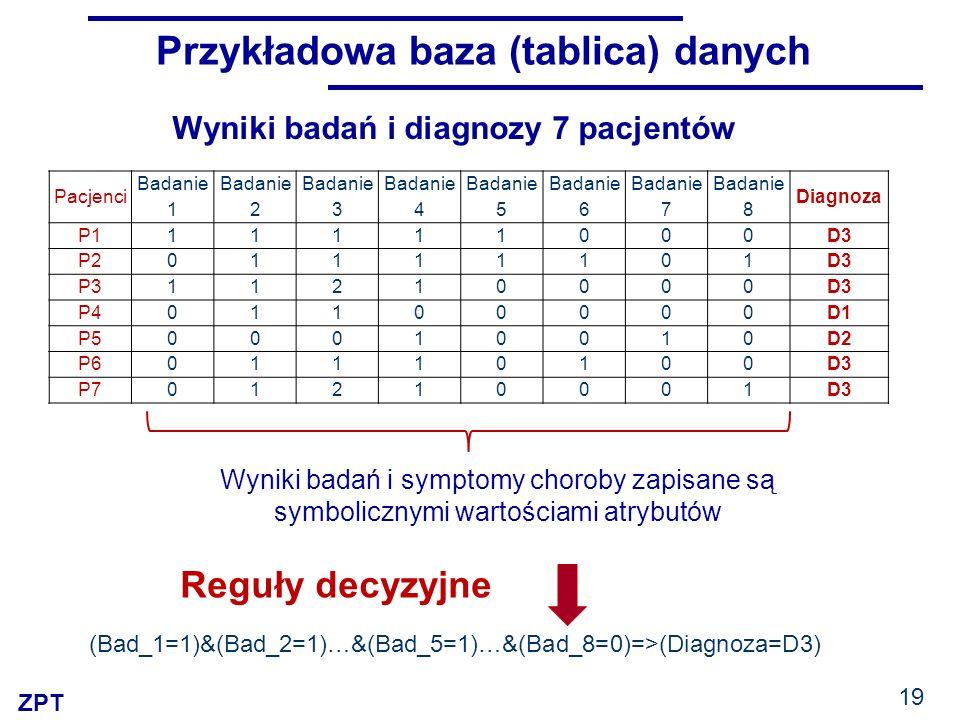 ZPT 19 Przykładowa baza (tablica) danych Pacjenci Badanie 1 Badanie 2 Badanie 3 Badanie 4 Badanie 5 Badanie 6 Badanie 7 Badanie 8 Diagnoza P111111000D3 P201111101D3 P311210000D3 P401100000D1 P500010010D2 P601110100D3 P701210001D3 Wyniki badań i diagnozy 7 pacjentów Wyniki badań i symptomy choroby zapisane są symbolicznymi wartościami atrybutów Reguły decyzyjne (Bad_1=1)&(Bad_2=1)…&(Bad_5=1)…&(Bad_8=0)=>(Diagnoza=D3)