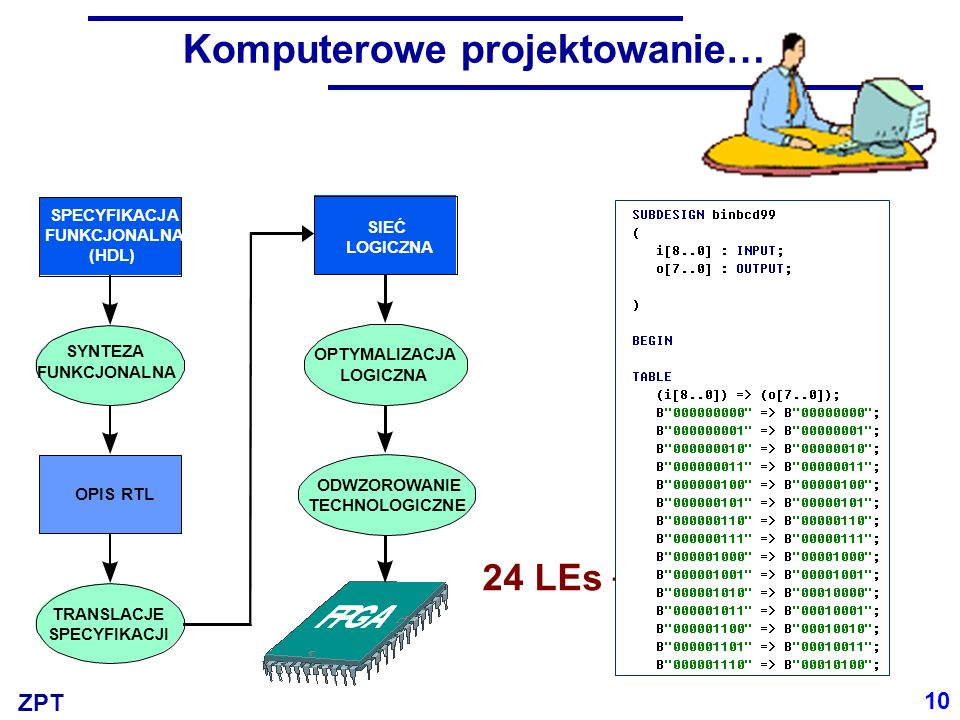 ZPT Komputerowe projektowanie… 10 SPECYFIKACJA FUNKCJONALNA (HDL) SYNTEZA FUNKCJONALNA OPIS RTL TRANSLACJE SPECYFIKACJI SIEĆ LOGICZNA OPTYMALIZACJA LO