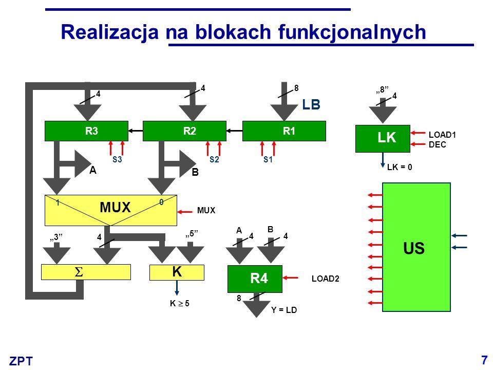 ZPT Realizacja na blokach funkcjonalnych 7 R3R2R1 K S3S2S1 A B 84 4 43 5 K 5 LK 4 8 LOAD1 DEC LK = 0 R4 LOAD2 8 Y = LD US MUX 1 0 4 A B 4 LB