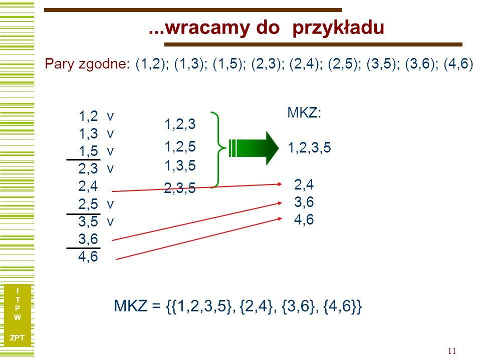 I T P W ZPT 11...wracamy do przykładu 1,2 1,3 1,5 2,3 2,4 2,5 3,5 3,6 4,6 1,2,3 MKZ: 1,2,3,5 MKZ = {{1,2,3,5}, {2,4}, {3,6}, {4,6}} 1,2,5 2,4 3,6 4,6 vvvvvvvvvvvv Pary zgodne: (1,2); (1,3); (1,5); (2,3); (2,4); (2,5); (3,5); (3,6); (4,6) 2,3,5 1,3,5