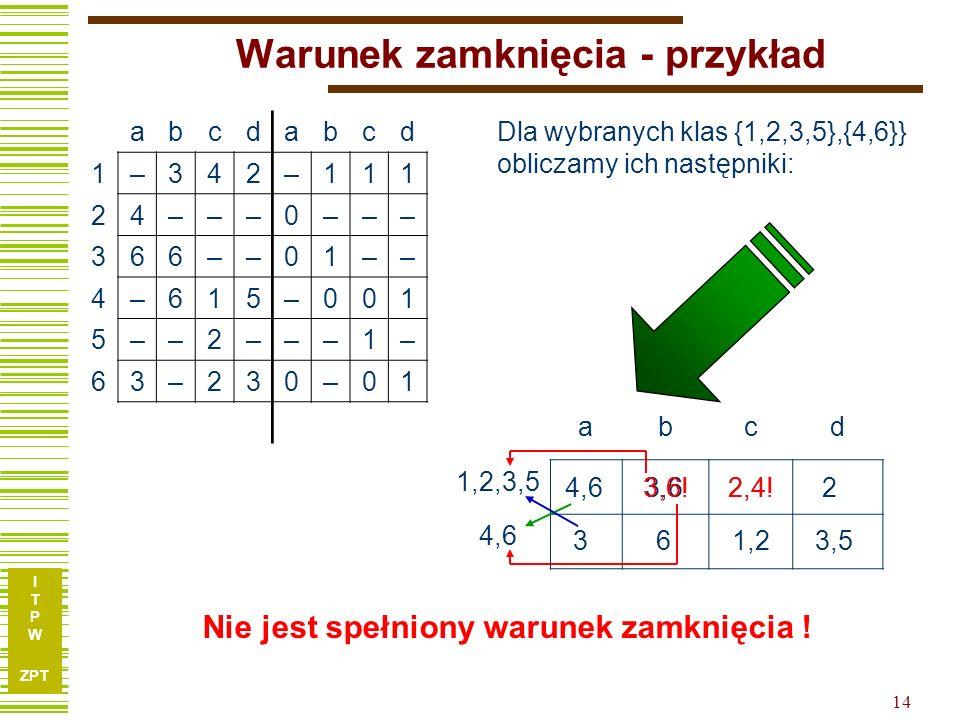 I T P W ZPT 14 Warunek zamknięcia - przykład abcdabcd 1–342–111 24–––0––– 366––01–– 4–615–001 5––2–––1– 63–230–01 Dla wybranych klas {1,2,3,5},{4,6}} obliczamy ich następniki: abcd 1,2,3,5 4,6 Nie jest spełniony warunek zamknięcia .