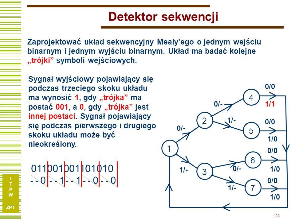 I T P W ZPT 24 Detektor sekwencji Sygnał wyjściowy pojawiający się podczas trzeciego skoku układu ma wynosić 1, gdy trójka ma postać 001, a 0, gdy trójka jest innej postaci.