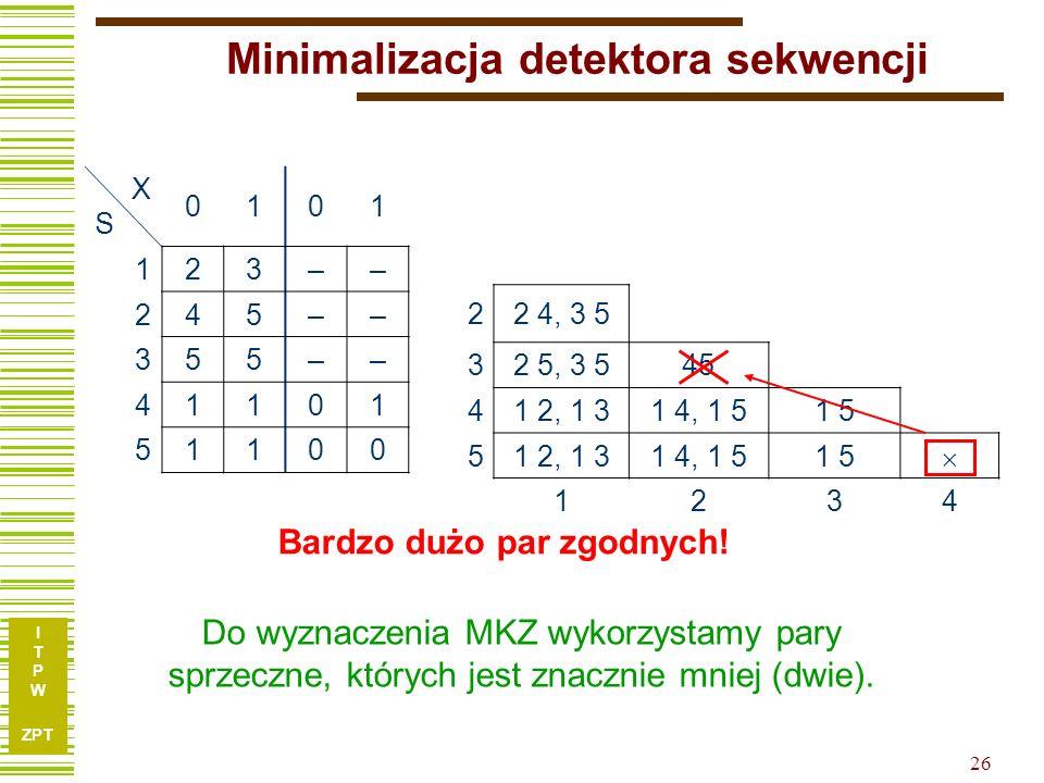 I T P W ZPT 26 Minimalizacja detektora sekwencji XSXS 0101 1 23–– 2 45–– 3 55–– 4 1101 51100 22 4, 3 5 32 5, 3 545 41 2, 1 31 4, 1 51 5 51 2, 1 31 4, 1 51 5 1234 Bardzo dużo par zgodnych.