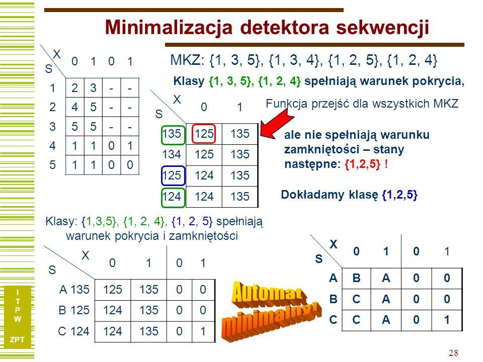 I T P W ZPT 28 Minimalizacja detektora sekwencji XSXS 0101 123-- 245-- 355-- 41101 51100 XSXS 01 135125135 134125135 125124135 124 135 MKZ: {1, 3, 5}, {1, 3, 4}, {1, 2, 5}, {1, 2, 4} Funkcja przejść dla wszystkich MKZ Dokładamy klasę {1,2,5} XSXS 0101 A 13512513500 B 12512413500 C 12412413501 XSXS 0101 ABA00 BCA00 CCA01 Klasy: {1,3,5}, {1, 2, 4}, {1, 2, 5} spełniają warunek pokrycia i zamkniętości ale nie spełniają warunku zamkniętości – stany następne: {1,2,5} .