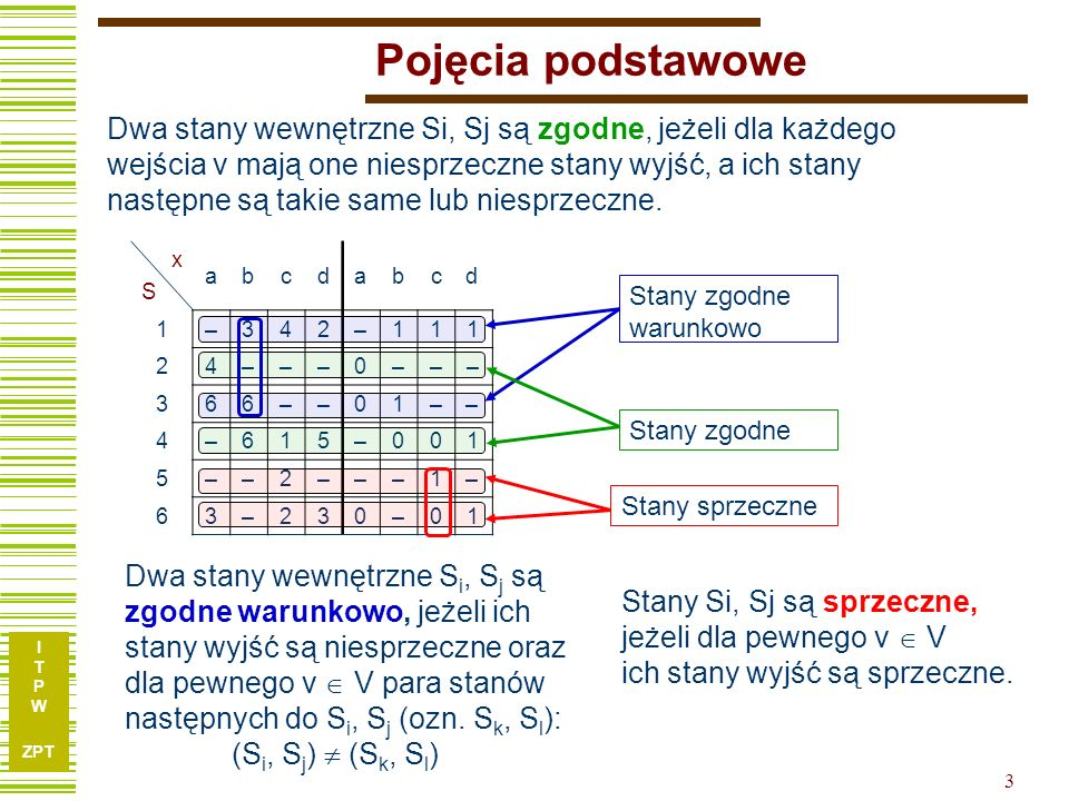 I T P W ZPT 3 Pojęcia podstawowe xSxS abcdabcd 1 –342–111 2 4–––0––– 3 66––01–– 4 –615–001 5 ––2–––1– 6 3–230–01 Dwa stany wewnętrzne Si, Sj są zgodne, jeżeli dla każdego wejścia v mają one niesprzeczne stany wyjść, a ich stany następne są takie same lub niesprzeczne.