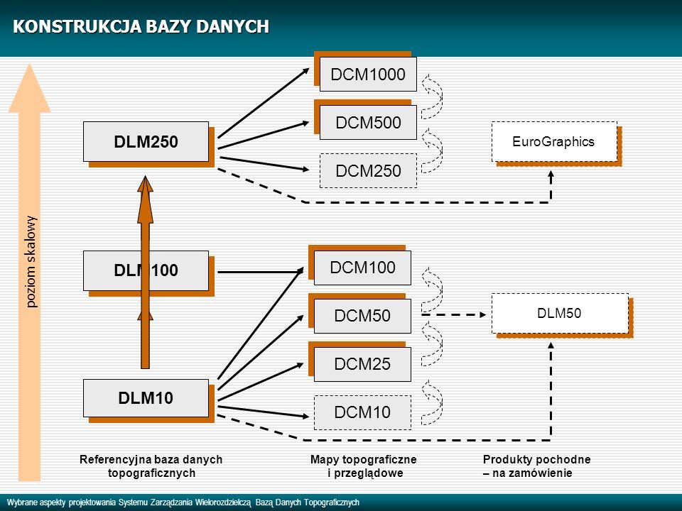 Wybrane aspekty projektowania Systemu Zarządzania Wielorozdzielczą Bazą Danych Topograficznych DLM10 DLM100 DCM250 DCM500 DCM1000 Produkty pochodne – na zamówienie Referencyjna baza danych topograficznych DCM10 DCM25 DCM50 DCM100 Mapy topograficzne i przeglądowe KONSTRUKCJA BAZY DANYCH DLM250 poziom skalowy DLM50 EuroGraphics
