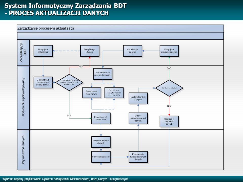 Wybrane aspekty projektowania Systemu Zarządzania Wielorozdzielczą Bazą Danych Topograficznych System Informatyczny Zarządzania BDT - PROCES AKTUALIZA