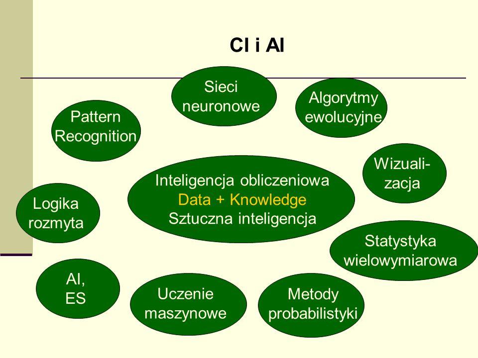 CI i AI Inteligencja obliczeniowa Data + Knowledge Sztuczna inteligencja AI, ES Logika rozmyta Pattern Recognition Uczenie maszynowe Metody probabilis