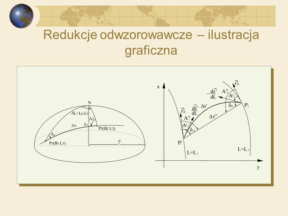 Redukcje odwzorowawcze – zadania W geodezji i w kartografii formułuje się do rozwiązania dwa zadania w których należy uwzględnić redukcję odwzorowawcze: Zadanie 1: Na elipsoidzie obrotowej spłaszczonej dany jest punkt P 1, azymut A 1 linii geodezyjnej w punkcie P 1 oraz długość s łuku linii geodezyjnej łączącej punkty P 1 i P 2.