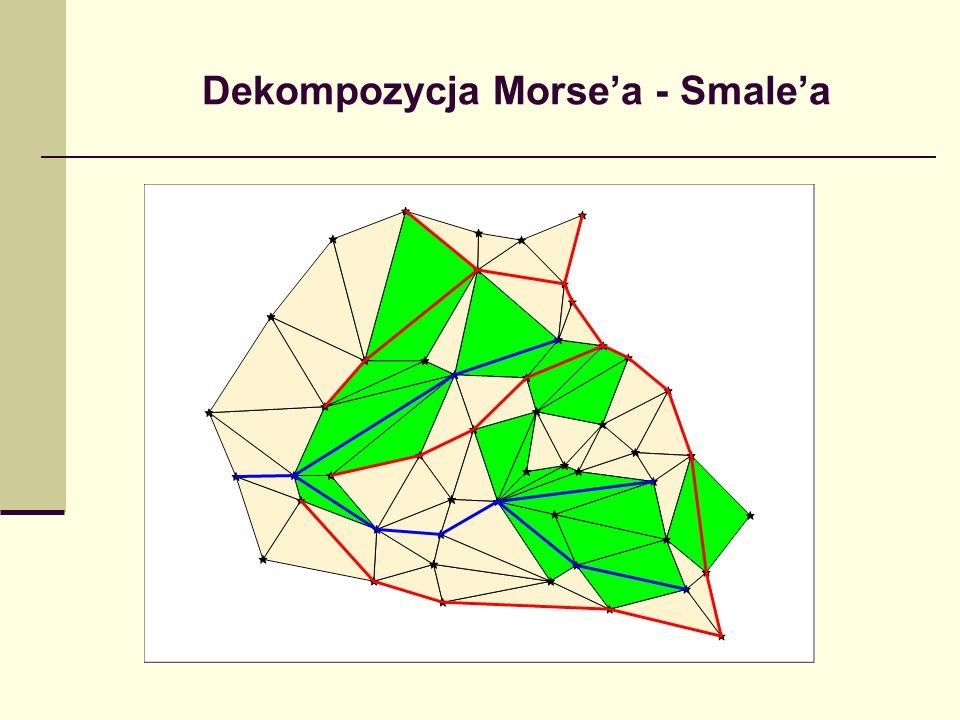 Dekompozycja Morsea - Smalea