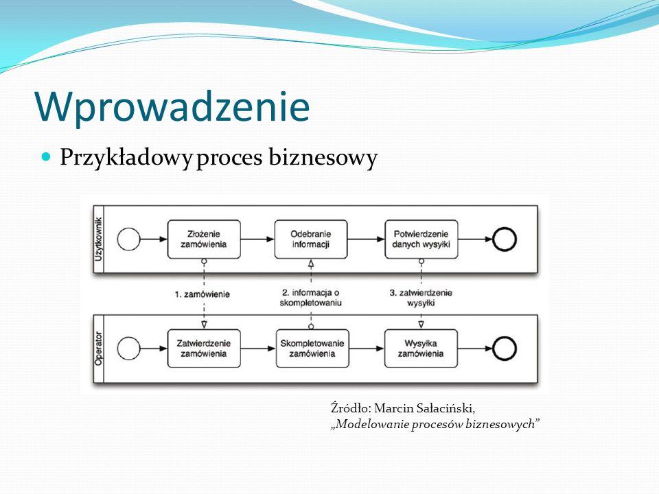 FluiCore Rdzeń systemu niezależny od specyfiki realizowanego obiegu Odpowiedzialności: zarządzanie procesami biznesowymi zarządzanie zadaniami użytkowników zarządzanie użytkownikami generacja plików dokumentów