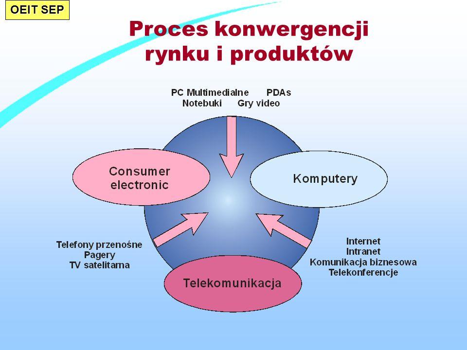 OEIT SEP Proces konwergencji rynku i produktów