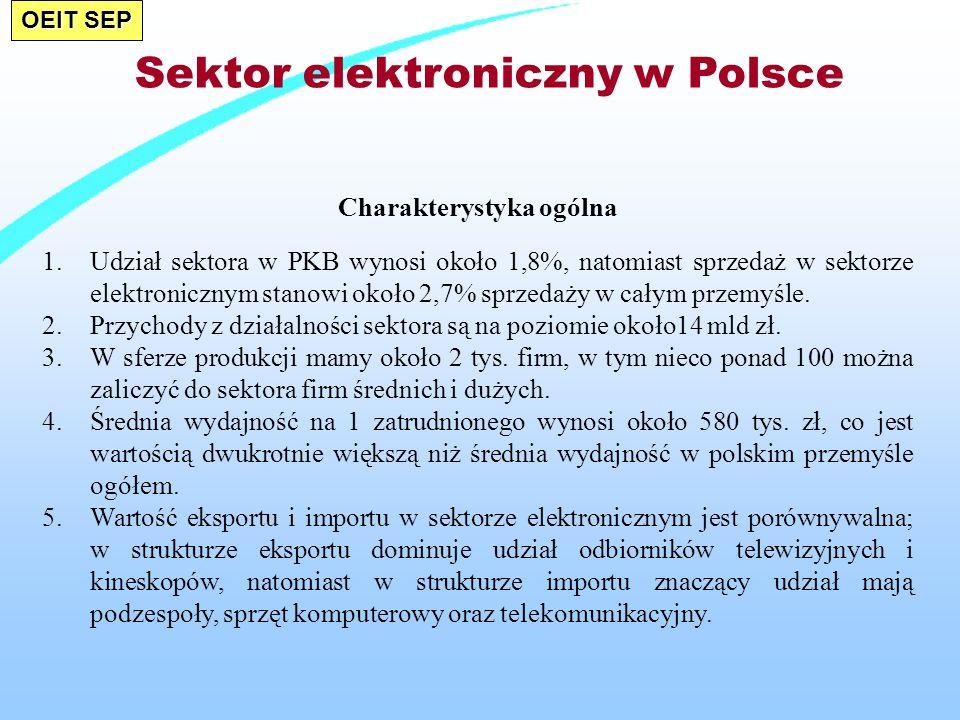 OEIT SEP Sektor elektroniczny w Polsce Charakterystyka ogólna 1.Udział sektora w PKB wynosi około 1,8%, natomiast sprzedaż w sektorze elektronicznym stanowi około 2,7% sprzedaży w całym przemyśle.