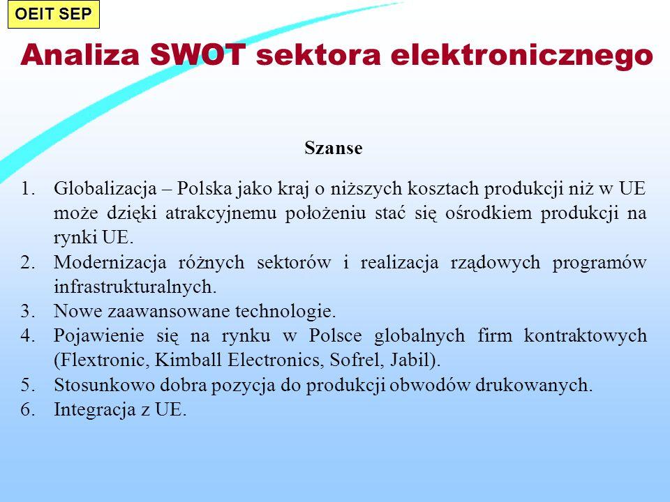 OEIT SEP Szanse 1.Globalizacja – Polska jako kraj o niższych kosztach produkcji niż w UE może dzięki atrakcyjnemu położeniu stać się ośrodkiem produkcji na rynki UE.