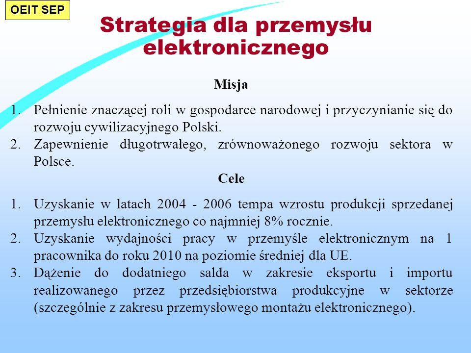 OEIT SEP Strategia dla przemysłu elektronicznego Misja 1.Pełnienie znaczącej roli w gospodarce narodowej i przyczynianie się do rozwoju cywilizacyjnego Polski.