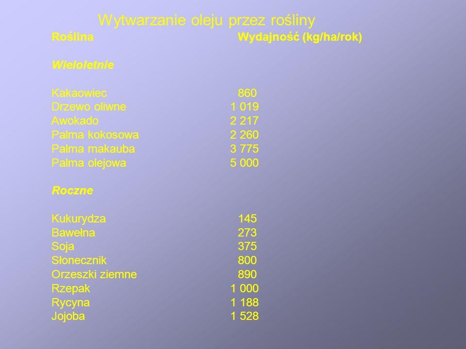 RoślinaWydajność (kg/ha/rok) Wieloletnie Kakaowiec860 Drzewo oliwne 1 019 Awokado 2 217 Palma kokosowa 2 260 Palma makauba 3 775 Palma olejowa 5 000 R