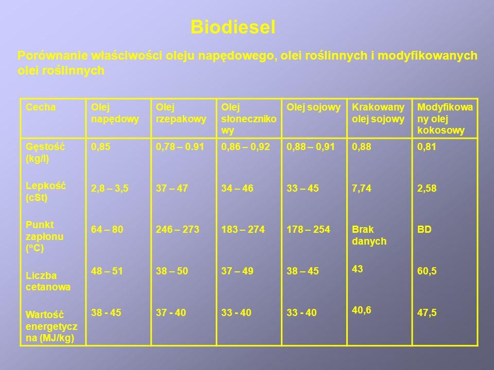 Biodiesel Porównanie właściwości oleju napędowego, olei roślinnych i modyfikowanych olei roślinnych CechaOlej napędowy Olej rzepakowy Olej słoneczniko