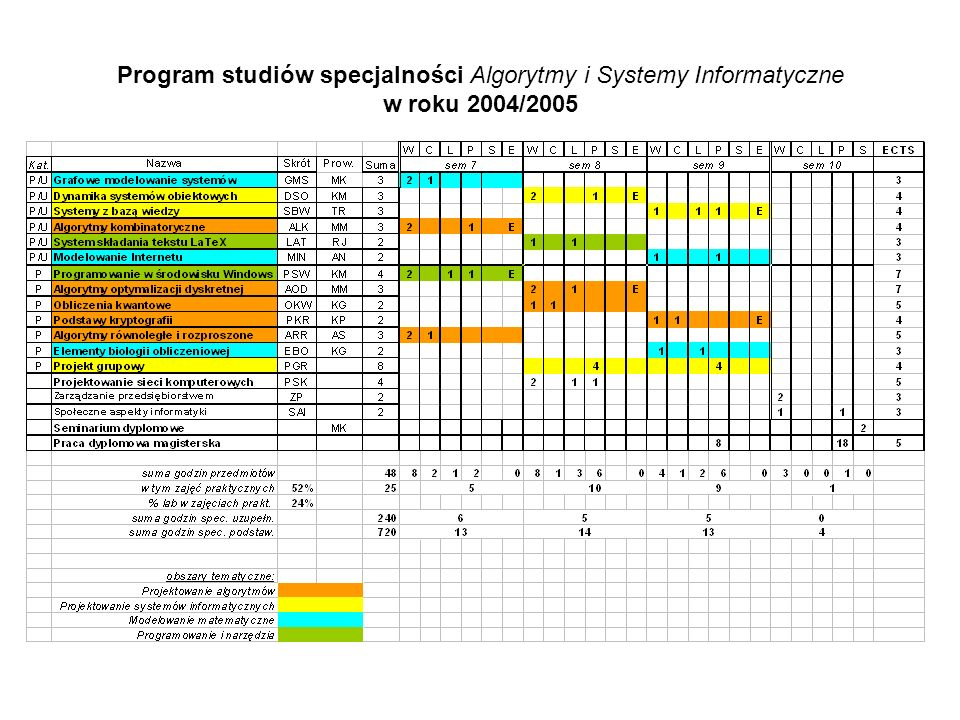 Program studiów specjalności Algorytmy i Systemy Informatyczne w roku 2004/2005