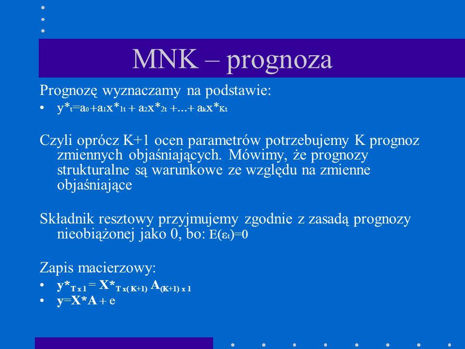 MNK – prognoza Prognozę wyznaczamy na podstawie: y* t =a 0 a 1 x* 1t a 2 x* 2t a k x* Kt Czyli oprócz K+1 ocen parametrów potrzebujemy K prognoz zmiennych objaśniających.