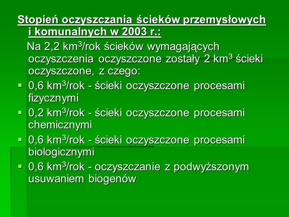 Stopień oczyszczania ścieków przemysłowych i komunalnych w 2003 r.: Na 2,2 km3/rok ścieków wymagających oczyszczenia oczyszczone zostały 2 km3 ścieki