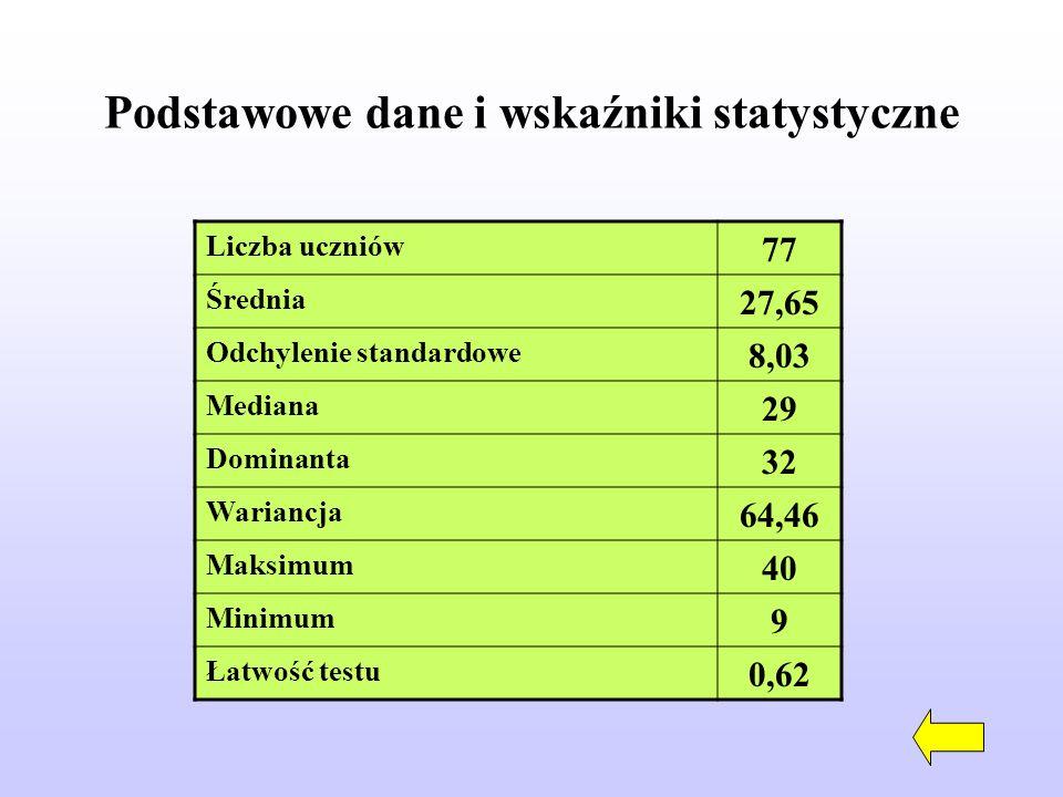 Podstawowe dane i wskaźniki statystyczne Liczba uczniów 77 Średnia 27,65 Odchylenie standardowe 8,03 Mediana 29 Dominanta 32 Wariancja 64,46 Maksimum 40 Minimum 9 Łatwość testu 0,62
