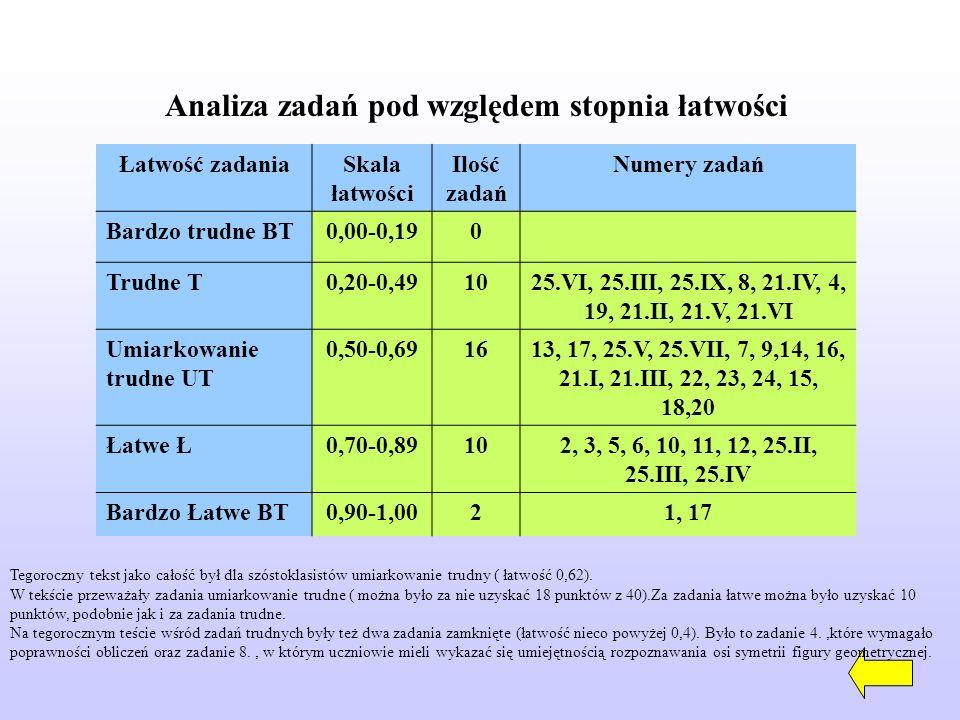 Analiza zadań pod względem stopnia łatwości Łatwość zadaniaSkala łatwości Ilość zadań Numery zadań Bardzo trudne BT0,00-0,190 Trudne T0,20-0,491025.VI, 25.III, 25.IX, 8, 21.IV, 4, 19, 21.II, 21.V, 21.VI Umiarkowanie trudne UT 0,50-0,691613, 17, 25.V, 25.VII, 7, 9,14, 16, 21.I, 21.III, 22, 23, 24, 15, 18,20 Łatwe Ł0,70-0,89102, 3, 5, 6, 10, 11, 12, 25.II, 25.III, 25.IV Bardzo Łatwe BT0,90-1,0021, 17 Tegoroczny tekst jako całość był dla szóstoklasistów umiarkowanie trudny ( łatwość 0,62).