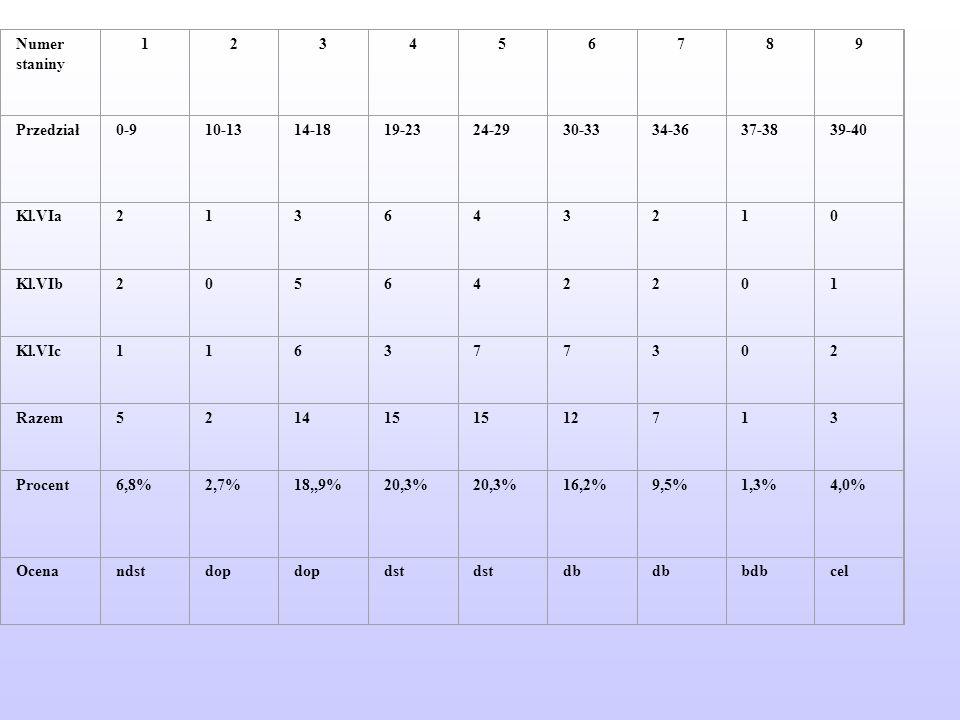 Numer staniny 123456789 Przedział0-910-1314-1819-2324-2930-3334-3637-3839-40 Kl.VIa213643210 Kl.VIb205642201 Kl.VIc116377302 Razem521415 12713 Procent6,8%2,7%18,,9%20,3% 16,2%9,5%1,3%4,0% Ocenandstdop dst db bdbcel