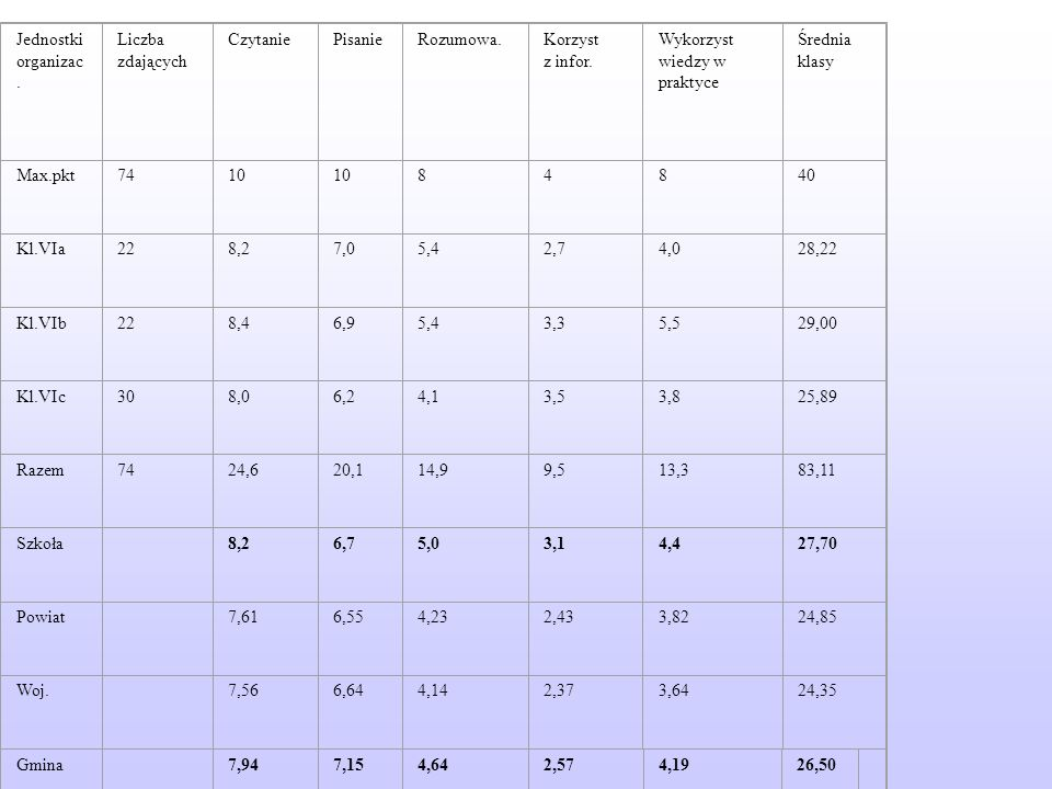 Wyniki sprawdzianu w skali punktowej z uwzględnieniem umiejętności Wyniki sprawdzianu w skali punktowej z uwzględnieniem umiejętności Jednostki organizac.