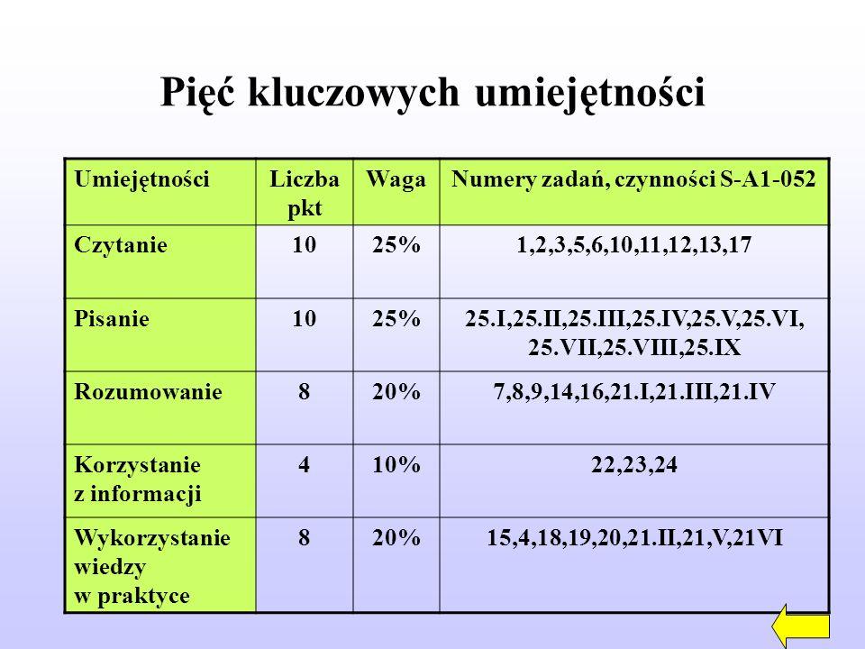 Pięć kluczowych umiejętności UmiejętnościLiczba pkt WagaNumery zadań, czynności S-A1-052 Czytanie1025%1,2,3,5,6,10,11,12,13,17 Pisanie1025%25.I,25.II,25.III,25.IV,25.V,25.VI, 25.VII,25.VIII,25.IX Rozumowanie820%7,8,9,14,16,21.I,21.III,21.IV Korzystanie z informacji 410%22,23,24 Wykorzystanie wiedzy w praktyce 820%15,4,18,19,20,21.II,21,V,21VI