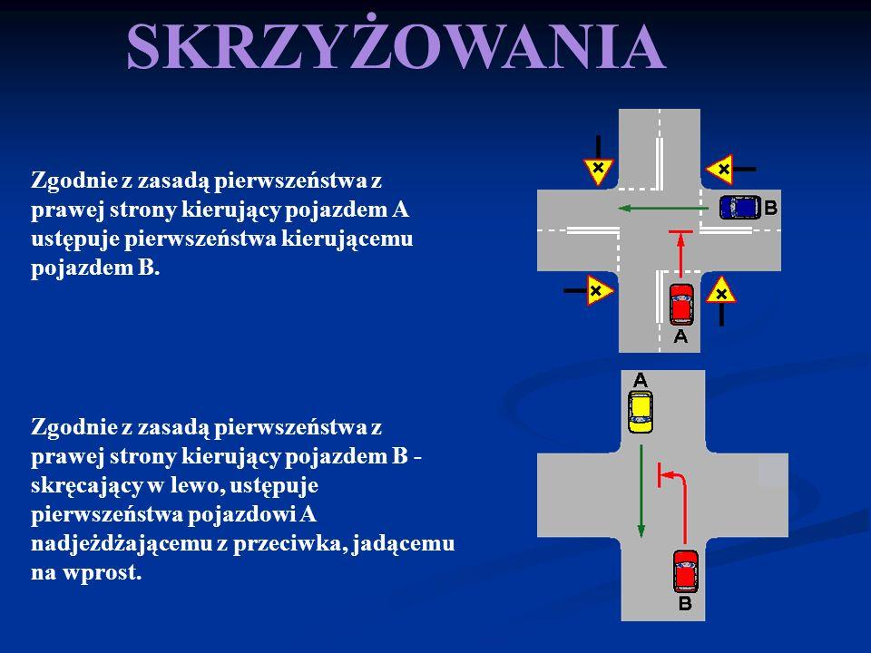 SKRZYŻOWANIA Zgodnie z zasadą pierwszeństwa z prawej strony kierujący pojazdem A ustępuje pierwszeństwa kierującemu pojazdem B. Zgodnie z zasadą pierw