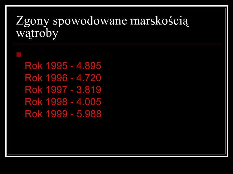 Samobójstwa pod wpływem alkoholu Rok 1995- 1.404...mężczyzn- 1.288,kobiet- 116 Rok 1996- 1.230...mężczyzn- 1.126,kobiet- 104 Rok 1997- 1.341...mężczyz