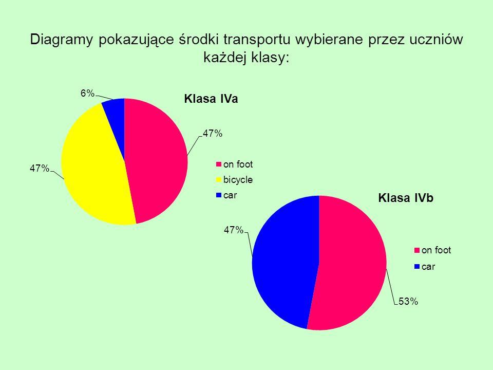 Diagramy pokazujące środki transportu wybierane przez uczniów każdej klasy: