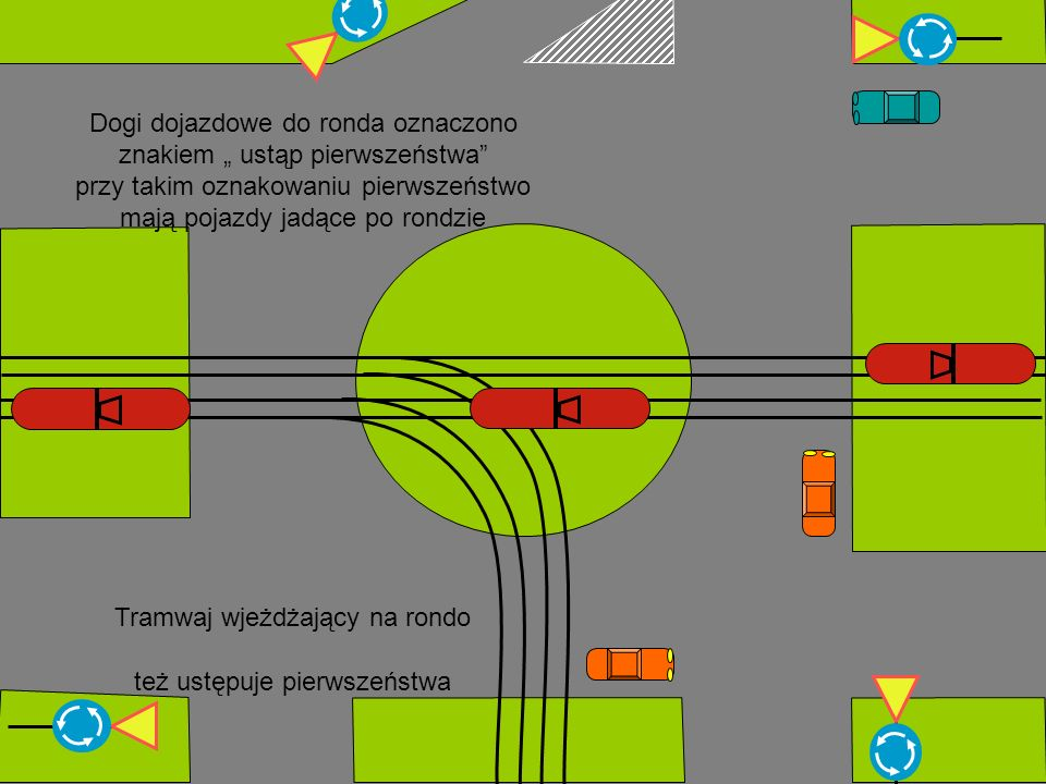Dogi dojazdowe do ronda oznaczono znakiem ustąp pierwszeństwa przy takim oznakowaniu pierwszeństwo mają pojazdy jadące po rondzie Tramwaj wjeżdżający na rondo też ustępuje pierwszeństwa