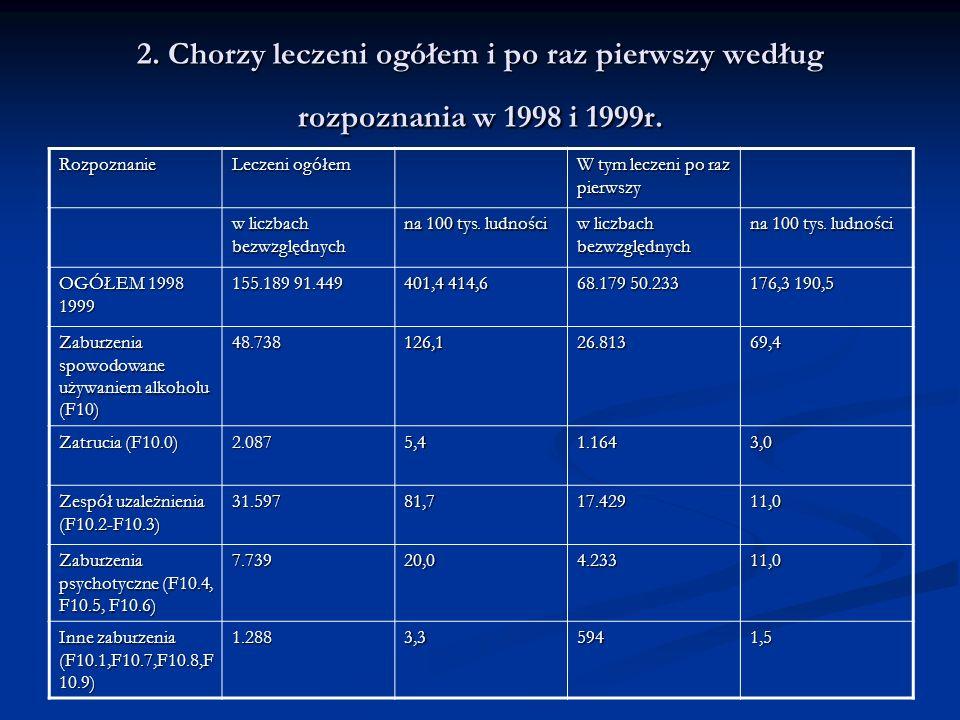 2. Chorzy leczeni ogółem i po raz pierwszy według rozpoznania w 1998 i 1999r. Rozpoznanie Leczeni ogółem W tym leczeni po raz pierwszy w liczbach bezw