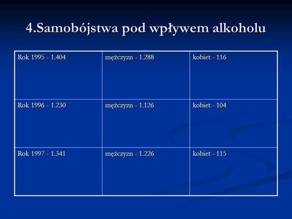 4.Samobójstwa pod wpływem alkoholu Rok 1995 - 1.404 mężczyzn - 1.288 kobiet - 116 Rok 1996 - 1.230 mężczyzn - 1.126 kobiet - 104 Rok 1997 - 1.341 mężc