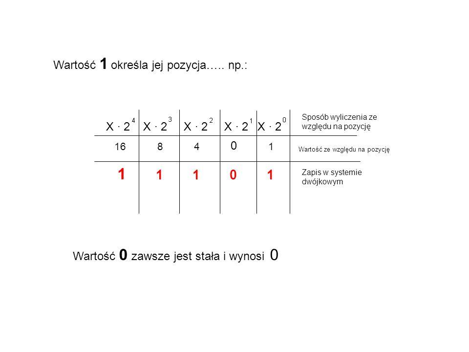 Wartość 1 określa jej pozycja….. np.: 1684 0 1 1 1101 X · 2 Wartość ze względu na pozycję Sposób wyliczenia ze względu na pozycję Zapis w systemie dwó