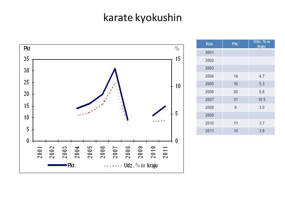 karate kyokushin RokPkt. Udz.