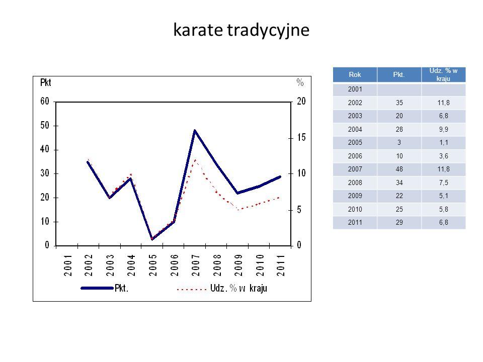 karate tradycyjne RokPkt. Udz.