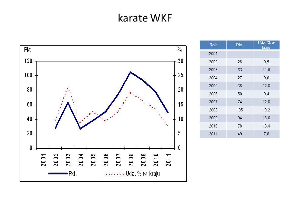 karate WKF RokPkt. Udz.