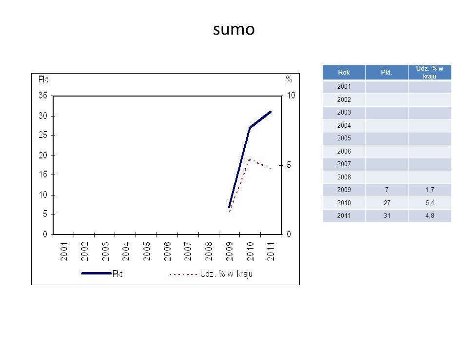 sumo RokPkt. Udz. % w kraju 2001 2002 2003 2004 2005 2006 2007 2008 200971,7 2010275,4 2011314,8