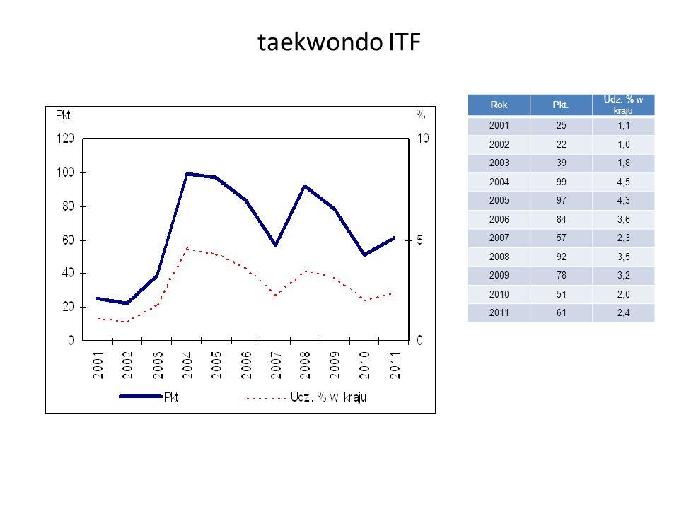 taekwondo ITF RokPkt. Udz.