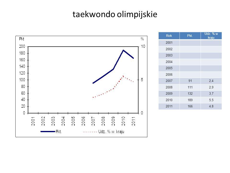 taekwondo olimpijskie RokPkt. Udz.
