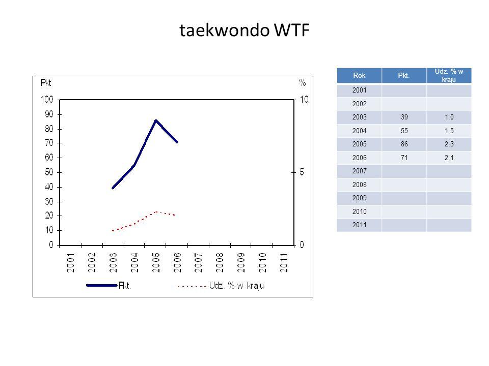 taekwondo WTF RokPkt. Udz.