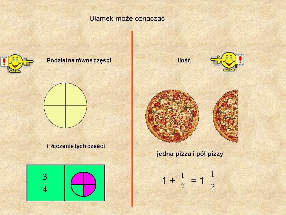 Ułamek może oznaczać Podział na równe częściilość i łączenie tych części jedna pizza i pół pizzy 1 + = 1
