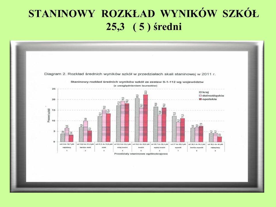 STANINOWY ROZKŁAD WYNIKÓW SZKÓŁ 25,3 ( 5 ) średni