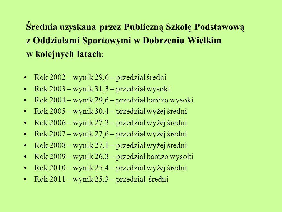 Średnia uzyskana przez Publiczną Szkołę Podstawową z Oddziałami Sportowymi w Dobrzeniu Wielkim w kolejnych latach : Rok 2002 – wynik 29,6 – przedział średni Rok 2003 – wynik 31,3 – przedział wysoki Rok 2004 – wynik 29,6 – przedział bardzo wysoki Rok 2005 – wynik 30,4 – przedział wyżej średni Rok 2006 – wynik 27,3 – przedział wyżej średni Rok 2007 – wynik 27,6 – przedział wyżej średni Rok 2008 – wynik 27,1 – przedział wyżej średni Rok 2009 – wynik 26,3 – przedział bardzo wysoki Rok 2010 – wynik 25,4 – przedział wyżej średni Rok 2011 – wynik 25,3 – przedział średni